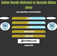 Sultan Husain Alehremi vs Hussain Abbas Juma h2h player stats