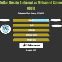 Sultan Husain Alehremi vs Mohamed Sabeel Obeid h2h player stats