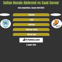 Sultan Husain Alehremi vs Saad Surour h2h player stats
