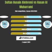 Sultan Husain Alehremi vs Hasan Al Muharrami h2h player stats