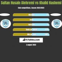 Sultan Husain Alehremi vs Khalid Hashemi h2h player stats