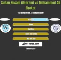 Sultan Husain Alehremi vs Mohammed Ali Shaker h2h player stats