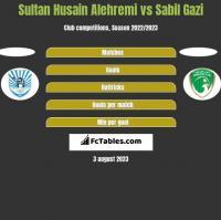 Sultan Husain Alehremi vs Sabil Gazi h2h player stats