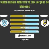 Sultan Husain Alehremi vs Erik Jorgens de Menezes h2h player stats