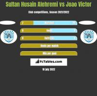 Sultan Husain Alehremi vs Joao Victor h2h player stats