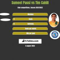 Sumeet Passi vs Tim Cahill h2h player stats