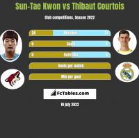 Sun-Tae Kwon vs Thibaut Courtois h2h player stats