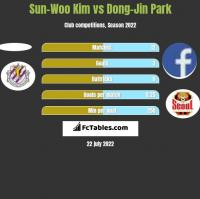 Sun-Woo Kim vs Dong-Jin Park h2h player stats