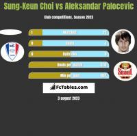 Sung-Keun Choi vs Aleksandar Palocevic h2h player stats