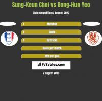 Sung-Keun Choi vs Bong-Hun Yeo h2h player stats
