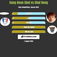 Sung-Keun Choi vs Chul Hong h2h player stats