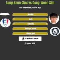 Sung-Keun Choi vs Dong-Woon Sim h2h player stats