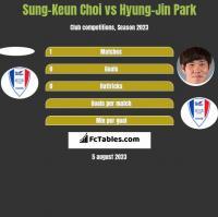 Sung-Keun Choi vs Hyung-Jin Park h2h player stats
