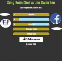 Sung-Keun Choi vs Jae-Kwon Lee h2h player stats