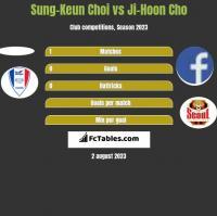 Sung-Keun Choi vs Ji-Hoon Cho h2h player stats