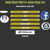 Sung-Keun Choi vs Jong-Sung Lee h2h player stats