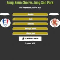 Sung-Keun Choi vs Jung Soo Park h2h player stats