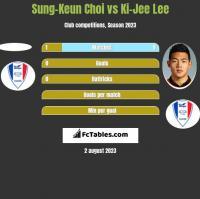 Sung-Keun Choi vs Ki-Jee Lee h2h player stats