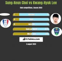 Sung-Keun Choi vs Kwang-Hyuk Lee h2h player stats