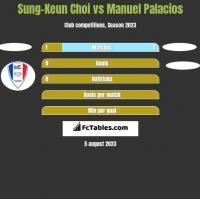 Sung-Keun Choi vs Manuel Palacios h2h player stats