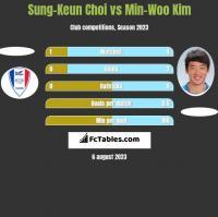 Sung-Keun Choi vs Min-Woo Kim h2h player stats