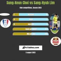 Sung-Keun Choi vs Sang-Hyub Lim h2h player stats
