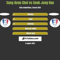 Sung-Keun Choi vs Seok-Jong Han h2h player stats