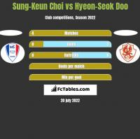 Sung-Keun Choi vs Hyeon-Seok Doo h2h player stats