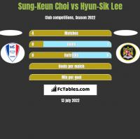 Sung-Keun Choi vs Hyun-Sik Lee h2h player stats
