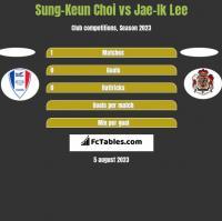 Sung-Keun Choi vs Jae-Ik Lee h2h player stats