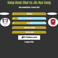 Sung-Keun Choi vs Jin-Kyu Song h2h player stats