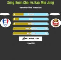 Sung-Keun Choi vs Han-Min Jung h2h player stats