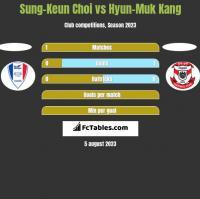 Sung-Keun Choi vs Hyun-Muk Kang h2h player stats