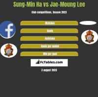 Sung-Min Ha vs Jae-Moung Lee h2h player stats