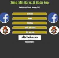 Sung-Min Ha vs Ji-Hoon Yoo h2h player stats