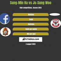 Sung-Min Ha vs Ju-Sung Woo h2h player stats