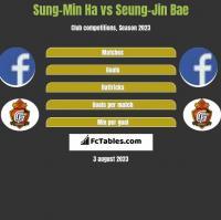 Sung-Min Ha vs Seung-Jin Bae h2h player stats