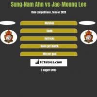 Sung-Nam Ahn vs Jae-Moung Lee h2h player stats
