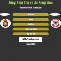 Sung-Nam Ahn vs Ju-Sung Woo h2h player stats