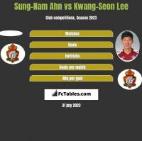 Sung-Nam Ahn vs Kwang-Seon Lee h2h player stats