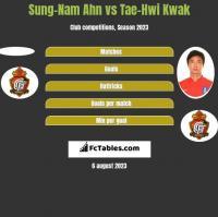 Sung-Nam Ahn vs Tae-Hwi Kwak h2h player stats