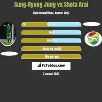 Sung-Ryong Jung vs Shota Arai h2h player stats