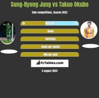 Sung-Ryong Jung vs Takuo Okubo h2h player stats