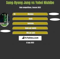 Sung-Ryong Jung vs Yohei Nishibe h2h player stats
