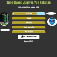 Sung-Ryong Jung vs Yuji Rokutan h2h player stats