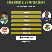 Sung-Yueng Ki vs Aaron Lennon h2h player stats
