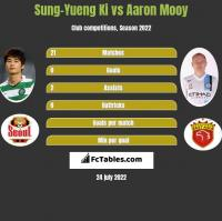 Sung-Yueng Ki vs Aaron Mooy h2h player stats