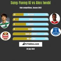 Sung-Yueng Ki vs Alex Iwobi h2h player stats