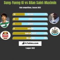 Sung-Yueng Ki vs Allan Saint-Maximin h2h player stats