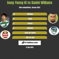 Sung-Yueng Ki vs Daniel Williams h2h player stats